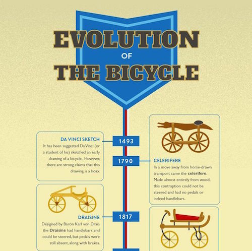Evolution of the Bicycle. Infografica