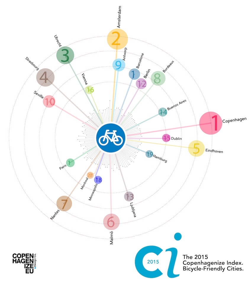 Copenhagenize_ Index_ 2015_Bicycle_Friendly_Cityes