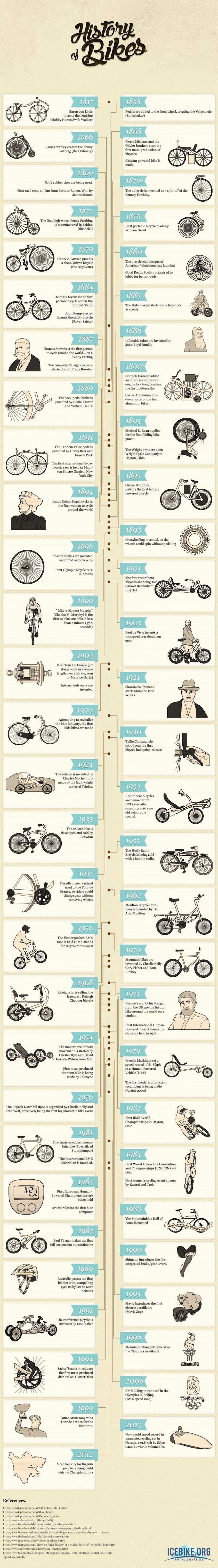 History of Bikes infografica_urbancycling