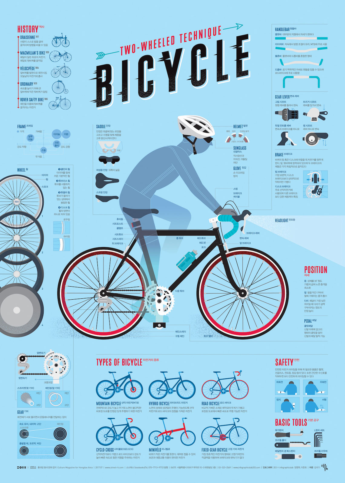Bicycle_infografica by Sung Hwan Jang 2