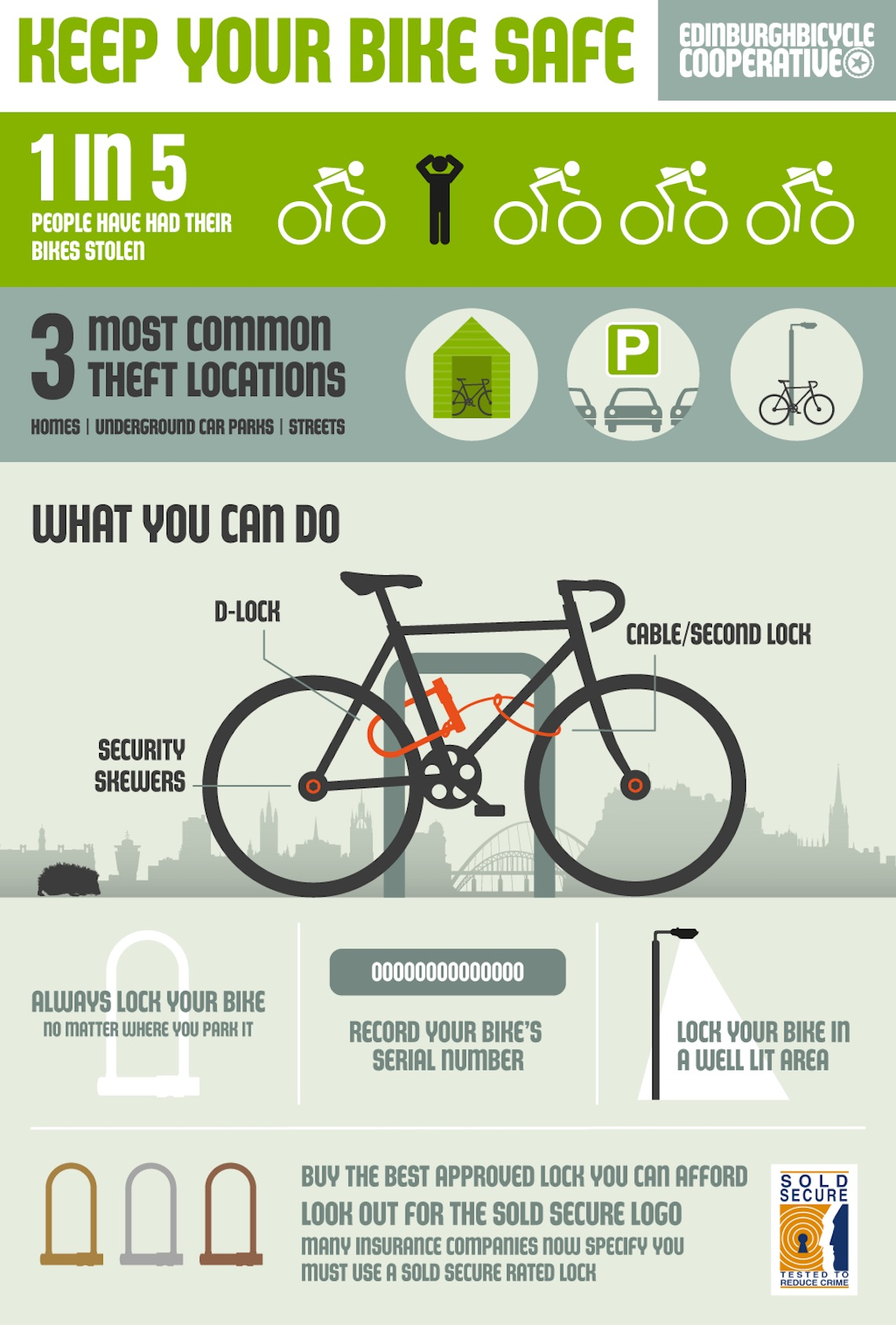 Cycling Information Graphics by Gary Porter_urbancycling_4