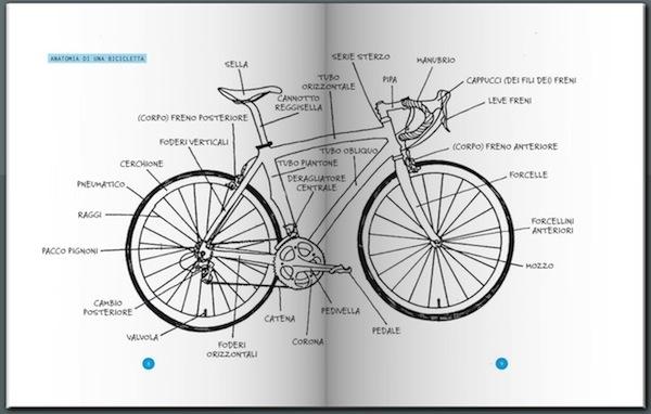 Il Manuale Della Bicicletta Felice Peter Drinkell Urbancyclingit